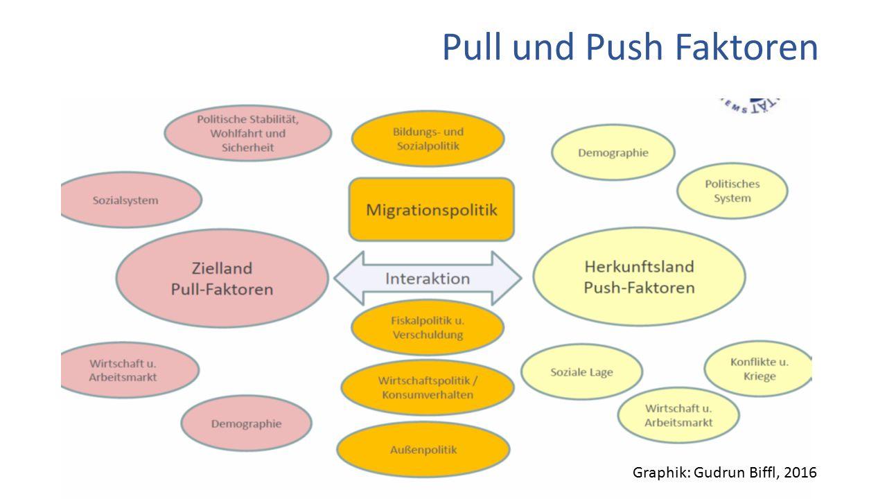 Pull und Push Faktoren Graphik: Gudrun Biffl, 2016