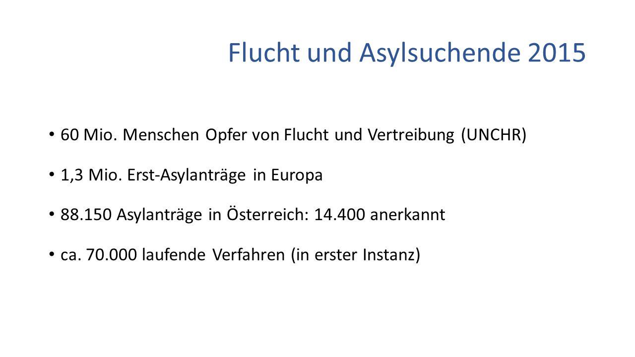Flucht und Asylsuchende 2015 60 Mio. Menschen Opfer von Flucht und Vertreibung (UNCHR) 1,3 Mio. Erst-Asylanträge in Europa 88.150 Asylanträge in Öster
