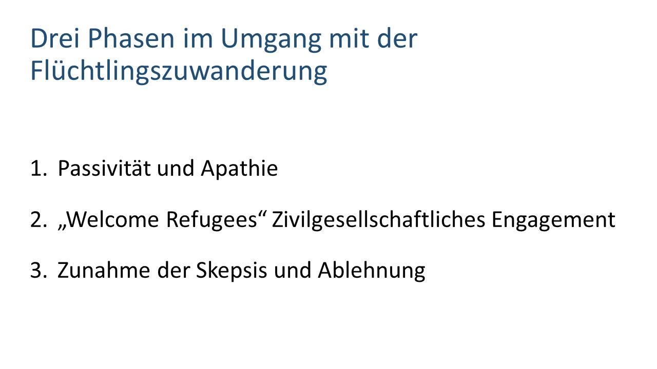 """Drei Phasen im Umgang mit der Flüchtlingszuwanderung 1.Passivität und Apathie 2.""""Welcome Refugees Zivilgesellschaftliches Engagement 3.Zunahme der Skepsis und Ablehnung"""