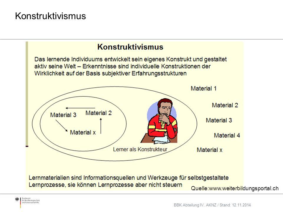 Konstruktivismus Quelle:www.weiterbildungsportal.ch BBK Abteilung IV, AKNZ / Stand: 12.11.2014