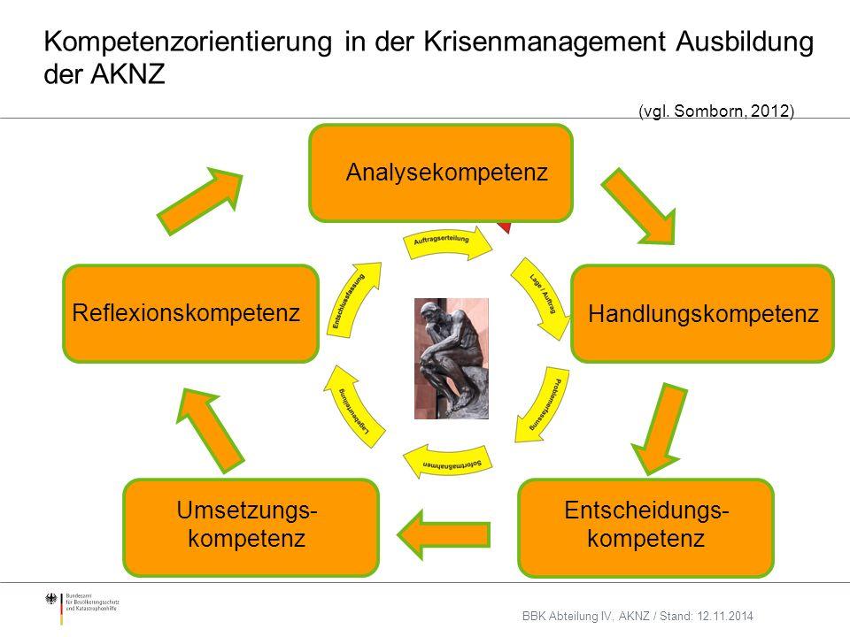 Kompetenzorientierung in der Krisenmanagement Ausbildung der AKNZ (vgl.