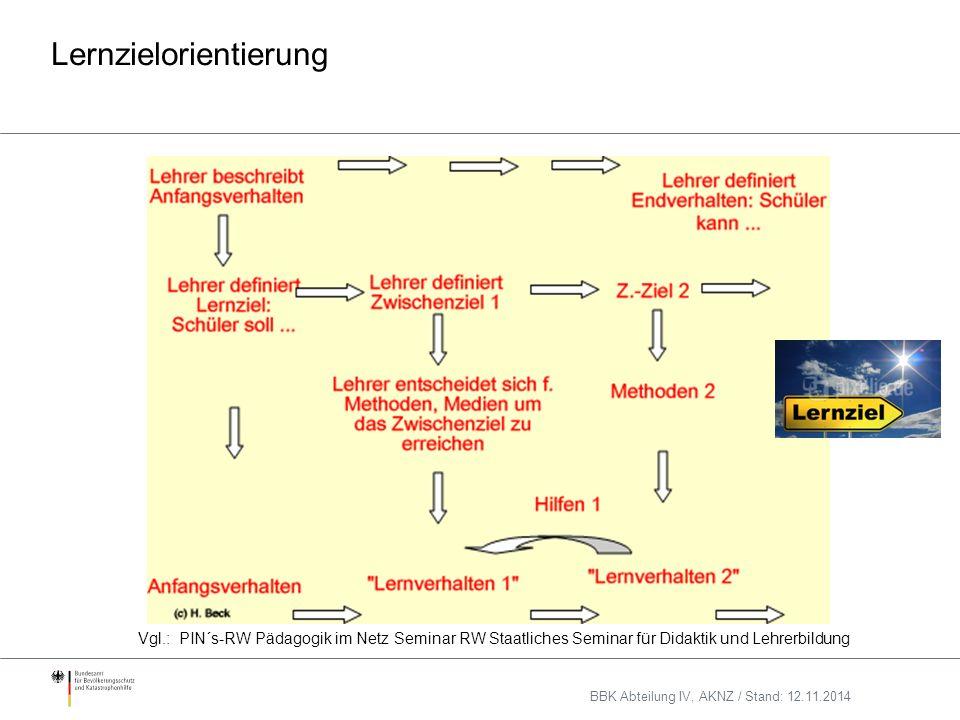 Lernzielorientierung Vgl.: PIN´s-RW Pädagogik im Netz Seminar RW Staatliches Seminar für Didaktik und Lehrerbildung BBK Abteilung IV, AKNZ / Stand: 12.11.2014