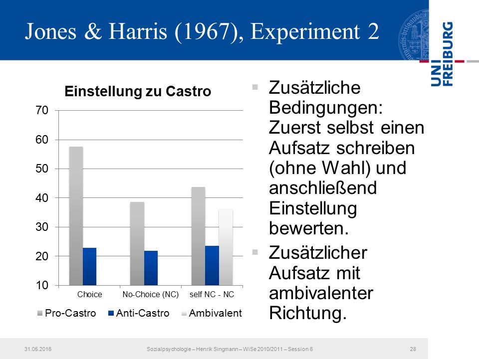 Jones & Harris (1967), Experiment 2  Zusätzliche Bedingungen: Zuerst selbst einen Aufsatz schreiben (ohne Wahl) und anschließend Einstellung bewerten.