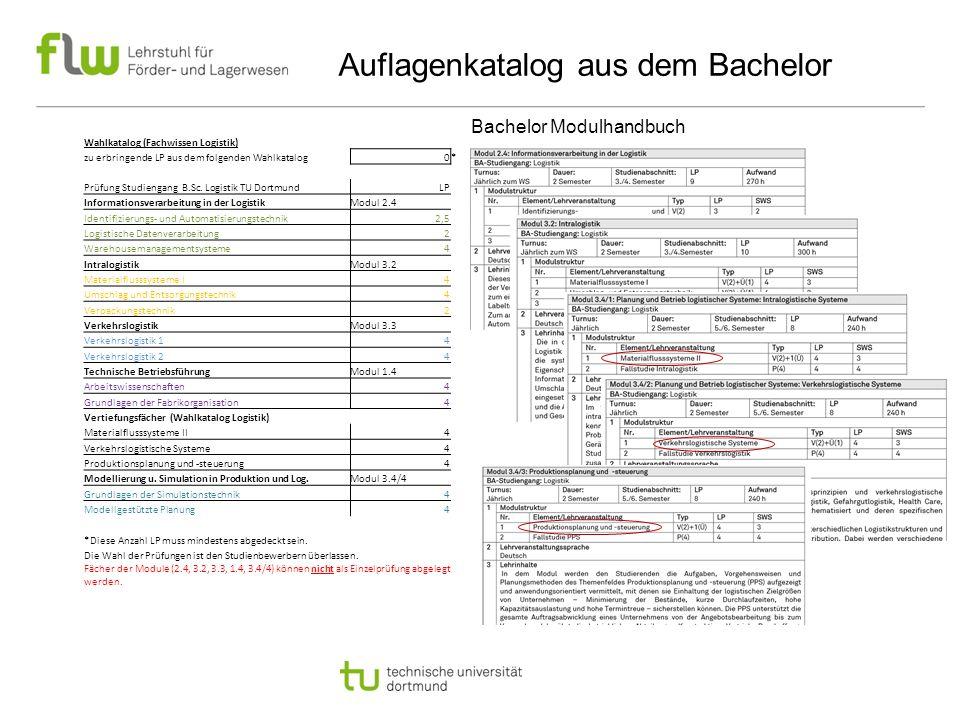 Auflagenkatalog aus dem Bachelor Wahlkatalog (Fachwissen Logistik) zu erbringende LP aus dem folgenden Wahlkatalog0* Prüfung Studiengang B.Sc.