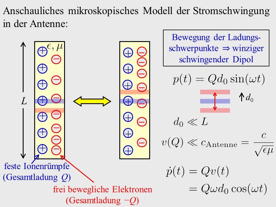 Anschauliches mikroskopisches Modell der Stromschwingung in der Antenne: + + + + + + + − − − − − − − feste Ionenrümpfe (Gesamtladung Q) frei bewegliche Elektronen (Gesamtladung −Q) + + + + + + + − − − − − − − L Bewegung der Ladungs- schwerpunkte ⇒ winziger schwingender Dipol d0d0