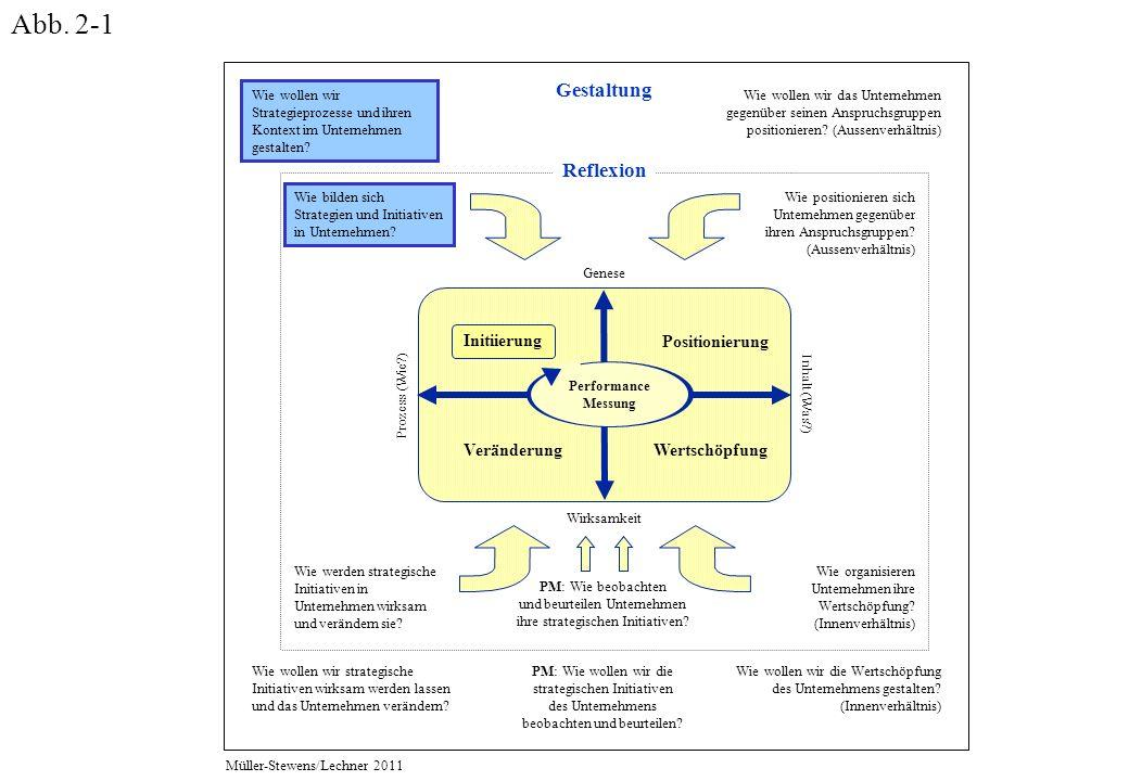 Wie bilden sich Strategien und Initiativen in Unternehmen.