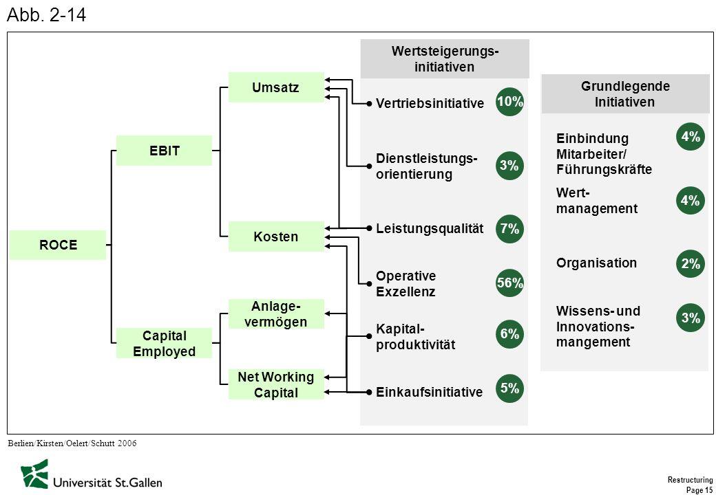Restructuring Page 15 Berlien/Kirsten/Oelert/Schutt 2006 Kosten ROCE EBIT Capital Employed Umsatz Anlage- vermögen Net Working Capital Wertsteigerungs