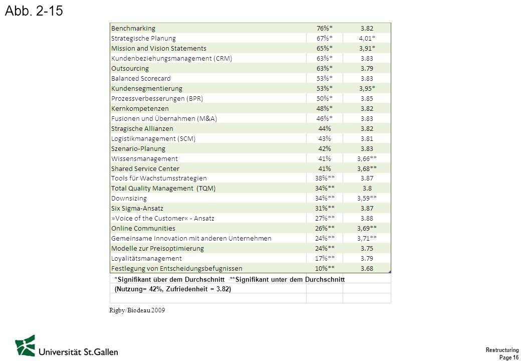 Restructuring Page 16 *Signifikant über dem Durchschnitt **Signifikant unter dem Durchschnitt (Nutzung= 42%, Zufriedenheit = 3.82) Rigby/Biodeau 2009