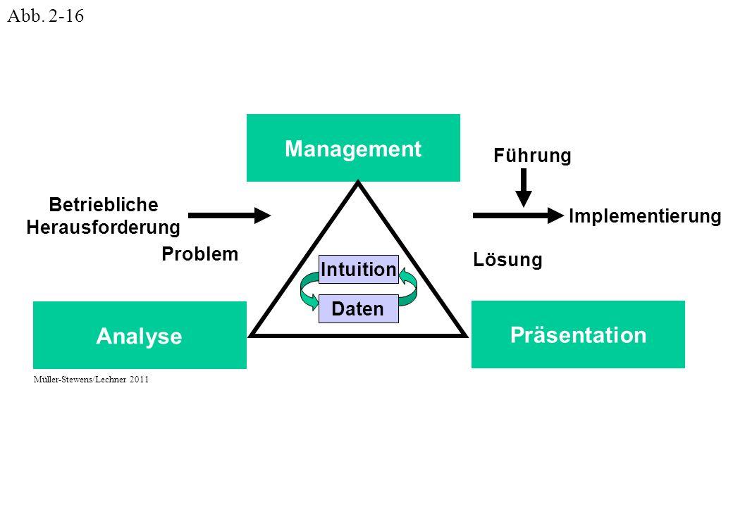 Management Analyse Präsentation Problem Lösung Führung Implementierung Intuition Daten Betriebliche Herausforderung Müller-Stewens/Lechner 2011 Abb.