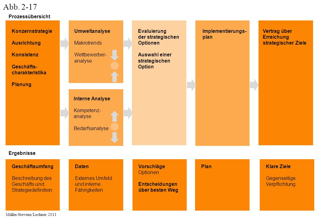 Konzernstrategie Ausrichtung Konsistenz Geschäfts- charakteristika Planung Umweltanalyse Makrotrends Wettbewerber- analyse Interne Analyse Kompetenz- analyse Bedarfsanalyse Evaluierung der strategischen Optionen Auswahl einer strategischen Option Implementierungs- plan Vertrag über Erreichung strategischer Ziele Ergebnisse PlanGeschäftsumfang Beschreibung des Geschäfts und Strategiedefinition Daten Externes Umfeld und interne Fährigkeiten Vorschläge Optionen Entscheidungen über besten Weg Klare Ziele Gegenseitige Verpflichtung Prozessübersicht Müller-Stewens/Lechner 2011 Abb.