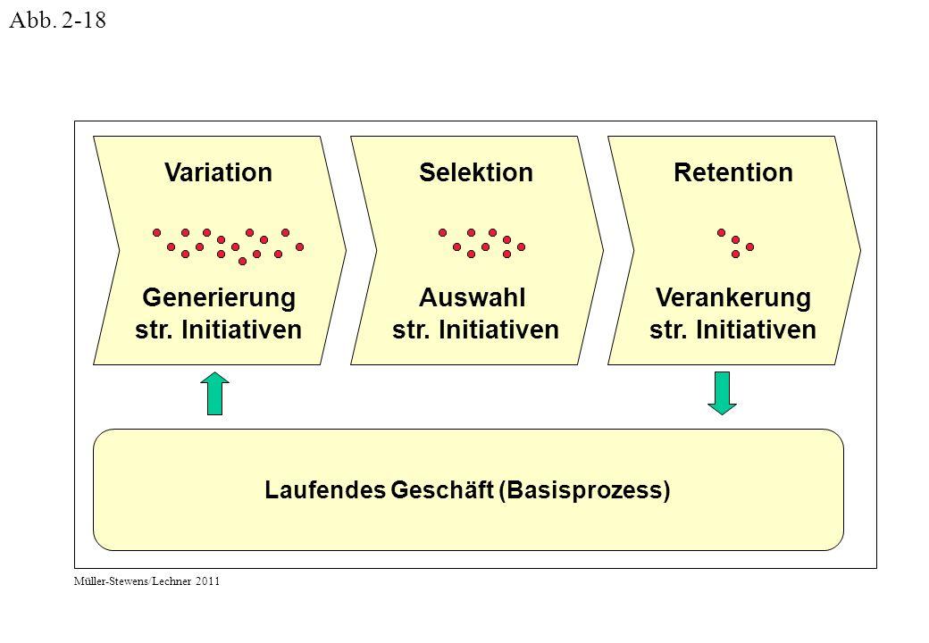 Variation Generierung str. Initiativen Selektion Auswahl str.