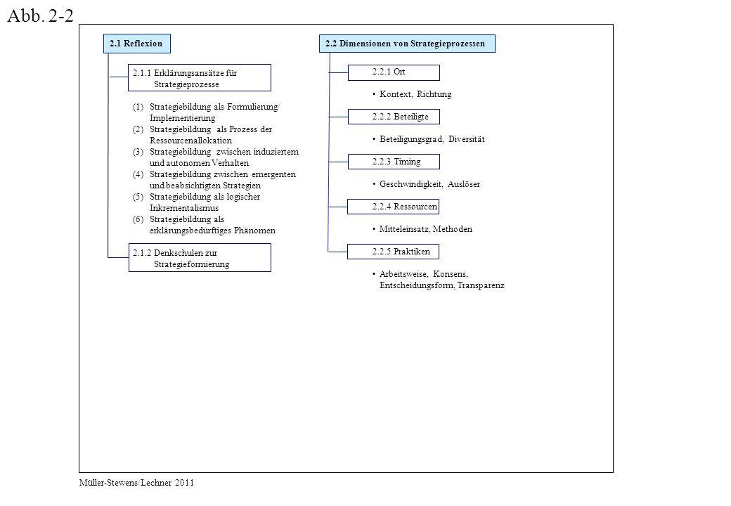 2.2.1 Ort Kontext, Richtung 2.2.2 Beteiligte Beteiligungsgrad, Diversität 2.2.3 Timing Geschwindigkeit, Auslöser 2.2.4 Ressourcen Mitteleinsatz, Methoden 2.2.5 Praktiken Arbeitsweise, Konsens, Entscheidungsform, Transparenz 2.2 Dimensionen von Strategieprozessen 2.1 Reflexion 2.1.1 Erklärungsansätze für Strategieprozesse (1)Strategiebildung als Formulierung/ Implementierung (2)Strategiebildung als Prozess der Ressourcenallokation (3)Strategiebildung zwischen induziertem und autonomen Verhalten (4)Strategiebildung zwischen emergenten und beabsichtigten Strategien (5)Strategiebildung als logischer Inkrementalismus (6)Strategiebildung als erklärungsbedürftiges Phänomen 2.1.2 Denkschulen zur Strategieformierung Müller-Stewens/Lechner 2011 Abb.