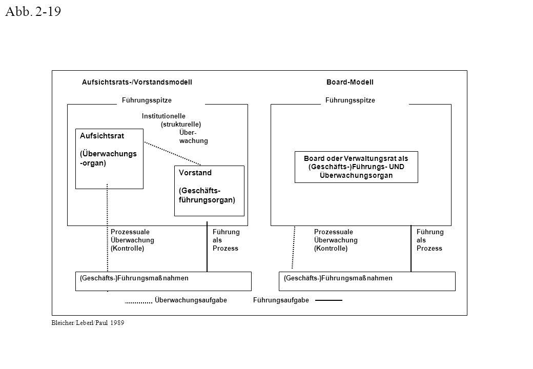 ÜberwachungsaufgabeFührungsaufgabe Aufsichtsrat (Überwachungs -organ) Vorstand (Geschäfts- führungsorgan) Institutionelle (strukturelle) Über- wachung Führung als Prozess Prozessuale Überwachung (Kontrolle) (Geschäfts-)Führungsmaßnahmen Führungsspitze Führung als Prozess Prozessuale Überwachung (Kontrolle) (Geschäfts-)Führungsmaßnahmen Führungsspitze Board oder Verwaltungsrat als (Geschäfts-)Führungs- UND Überwachungsorgan Board-ModellAufsichtsrats-/Vorstandsmodell Bleicher/Leberl/Paul 1989 Abb.