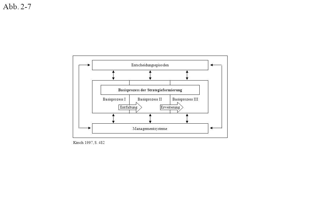 Entscheidungsepisoden Basisprozess der Strategieformierung Managementsysteme Basisprozess IBasisprozess IIBasisprozess III EntfaltungErweiterung Kirsch 1997, S.