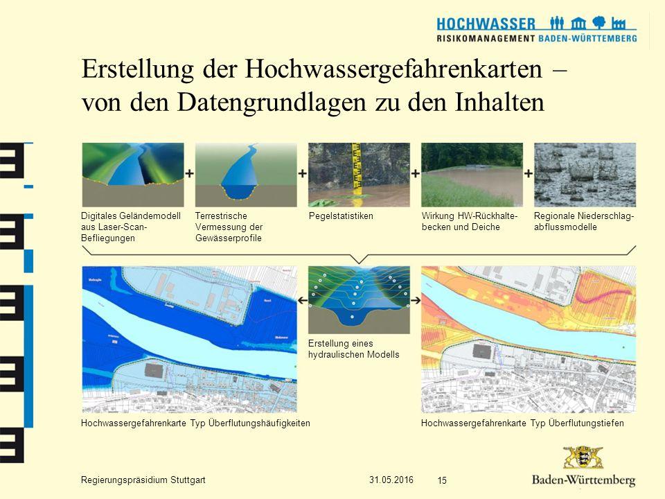 Regierungspräsidium Stuttgart Erstellung der Hochwassergefahrenkarten – von den Datengrundlagen zu den Inhalten 31.05.2016 15 Digitales Geländemodell aus Laser-Scan- Befliegungen Terrestrische Vermessung der Gewässerprofile PegelstatistikenWirkung HW-Rückhalte- becken und Deiche Regionale Niederschlag- abflussmodelle Erstellung eines hydraulischen Modells Hochwassergefahrenkarte Typ ÜberflutungshäufigkeitenHochwassergefahrenkarte Typ Überflutungstiefen