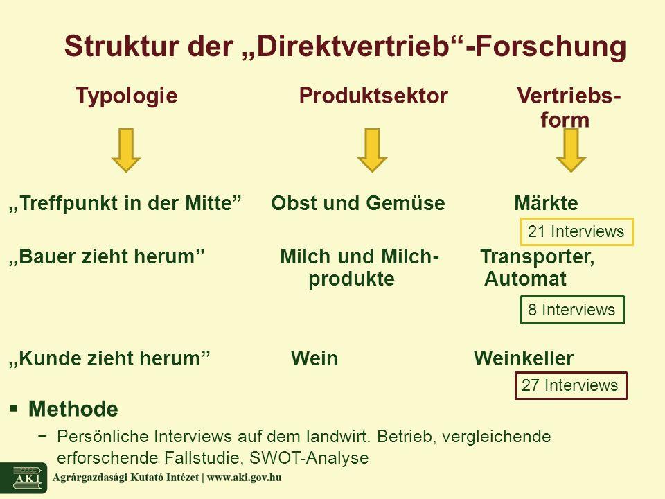 """Struktur der """"Direktvertrieb -Forschung Typologie Produktsektor Vertriebs- form """"Treffpunkt in der Mitte Obst und Gemüse Märkte """"Bauer zieht herum Milch und Milch- Transporter, produkte Automat """"Kunde zieht herum WeinWeinkeller  Methode −Persönliche Interviews auf dem landwirt."""