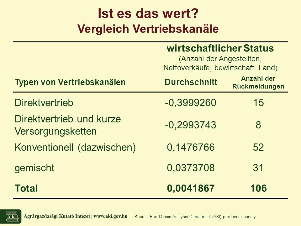 wirtschaftlicher Status (Anzahl der Angestellten, Nettoverkäufe, bewirtschaft.