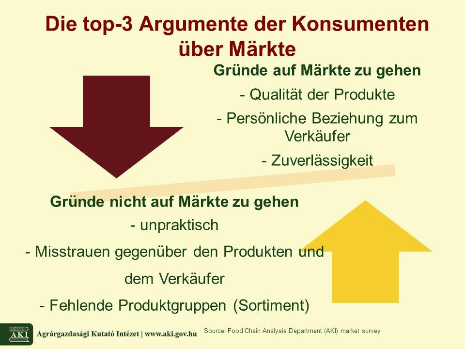 Die top-3 Argumente der Konsumenten über Märkte Gründe auf Märkte zu gehen - Qualität der Produkte - Persönliche Beziehung zum Verkäufer - Zuverlässigkeit Gründe nicht auf Märkte zu gehen - unpraktisch - Misstrauen gegenüber den Produkten und dem Verkäufer - Fehlende Produktgruppen (Sortiment) Source: Food Chain Analysis Department (AKI) market survey