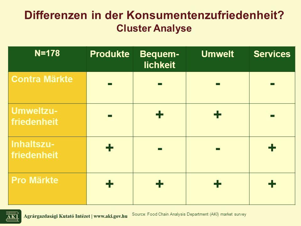 Differenzen in der Konsumentenzufriedenheit.