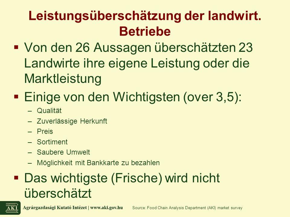 Leistungsüberschätzung der landwirt.