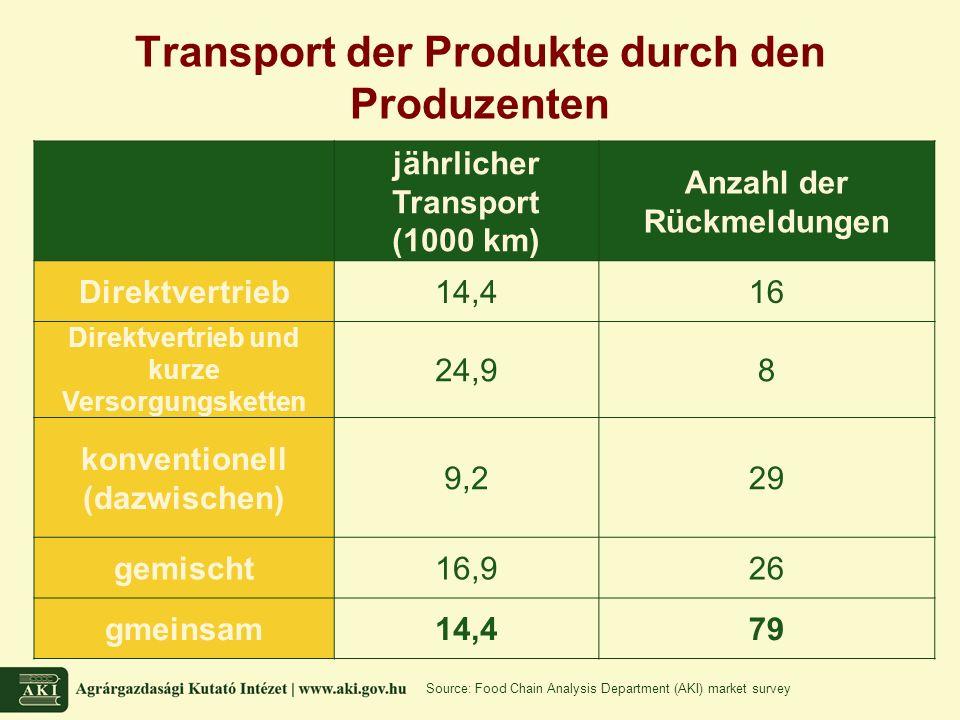 Transport der Produkte durch den Produzenten jährlicher Transport (1000 km) Anzahl der Rückmeldungen Direktvertrieb14,416 Direktvertrieb und kurze Versorgungsketten 24,98 konventionell (dazwischen) 9,229 gemischt16,926 gmeinsam14,479 Source: Food Chain Analysis Department (AKI) market survey