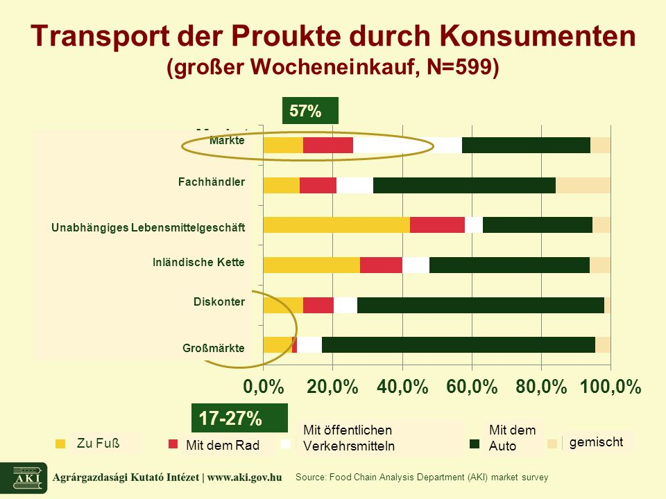 Transport der Proukte durch Konsumenten (großer Wocheneinkauf, N=599) Source: Food Chain Analysis Department (AKI) market survey 57%