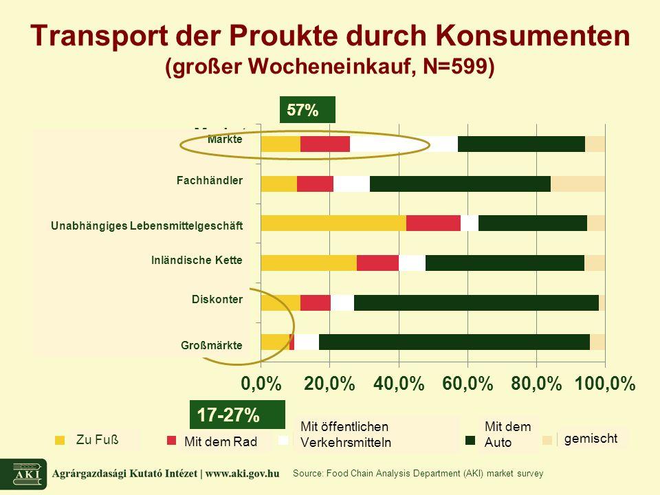 Transport der Proukte durch Konsumenten (großer Wocheneinkauf, N=599) Source: Food Chain Analysis Department (AKI) market survey 57%