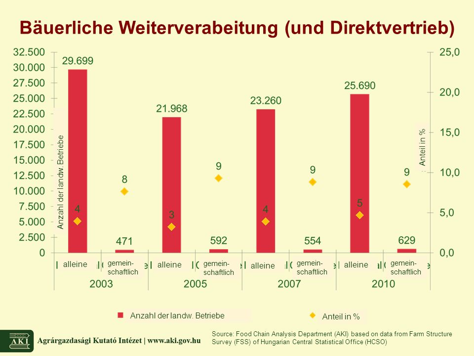 Bäuerliche Weiterverabeitung (und Direktvertrieb) Source: Food Chain Analysis Department (AKI) based on data from Farm Structure Survey (FSS) of Hungarian Central Statistical Office (HCSO) Anzahl der landw.