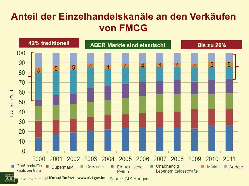 Source: GfK Hungária Anteil der Einzelhandelskanäle an den Verkäufen von FMCG 42% traditionell ABER Märkte sind elastisch!Bis zu 26% DiskonterMärkte Andere Unabhängig Lebensmittelgeschäfte Einheimische Ketten Supermarkt Großmarkt/Ein kaufs-zentrum Anteil in %