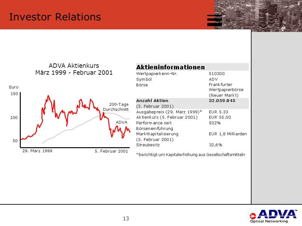 13 Investor Relations ADVA Aktienkurs März 1999 - Februar 2001 5.