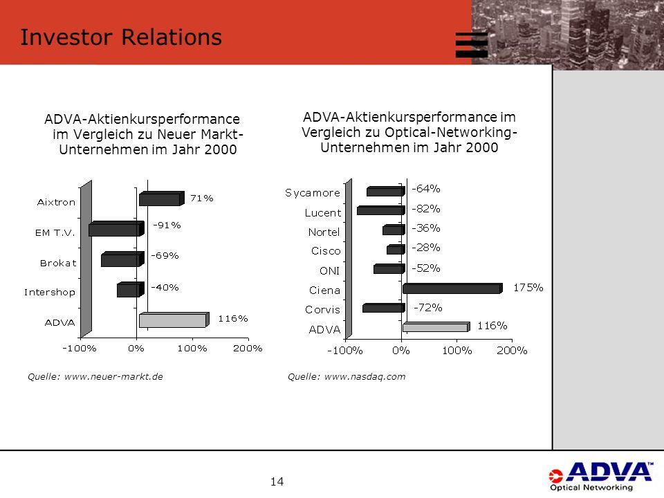 14 Investor Relations ADVA-Aktienkursperformance im Vergleich zu Neuer Markt- Unternehmen im Jahr 2000 ADVA-Aktienkursperformance im Vergleich zu Optical-Networking- Unternehmen im Jahr 2000 Quelle: www.neuer-markt.deQuelle: www.nasdaq.com