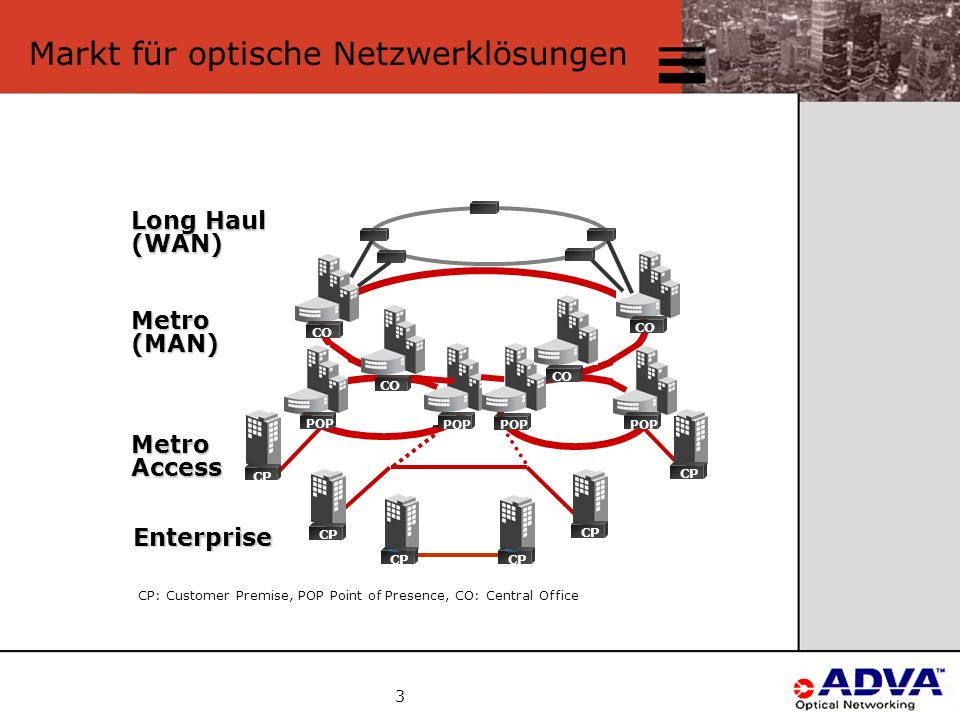 3 Markt für optische Netzwerklösungen CP: Customer Premise, POP Point of Presence, CO: Central Office Metro(MAN) Enterprise MetroAccess Long Haul (WAN) CP POP CP CO
