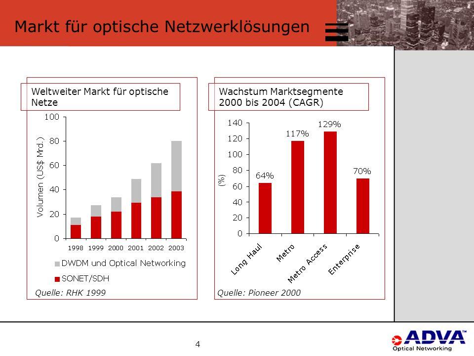 4 Markt für optische Netzwerklösungen Quelle: RHK 1999 Weltweiter Markt für optische Netze Wachstum Marktsegmente 2000 bis 2004 (CAGR) Quelle: Pioneer 2000 (%)