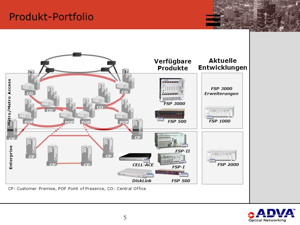 5 FSP 2000 Produkt-Portfolio FSP 1000 Aktuelle Entwicklungen FSP 3000 Erweiterungen CP POP CP CO FSP 500 FSP-I FSP 500 Verfügbare Produkte DiskLink CELL-ACE Metro/Metro Access Enterprise FSP 3000 FSP-II CP: Customer Premise, POP Point of Presence, CO: Central Office