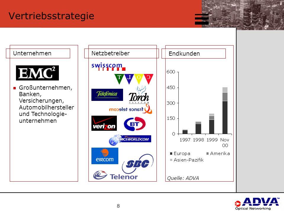 8 Vertriebsstrategie Endkunden Quelle: ADVA NetzbetreiberUnternehmen Großunternehmen, Banken, Versicherungen, Automobilhersteller und Technologie- unternehmen