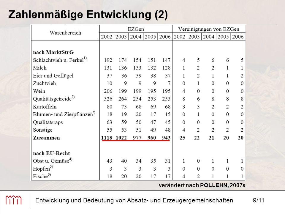 9/11 Zahlenmäßige Entwicklung (2) Entwicklung und Bedeutung von Absatz- und Erzeugergemeinschaften verändert nach POLLEHN, 2007a