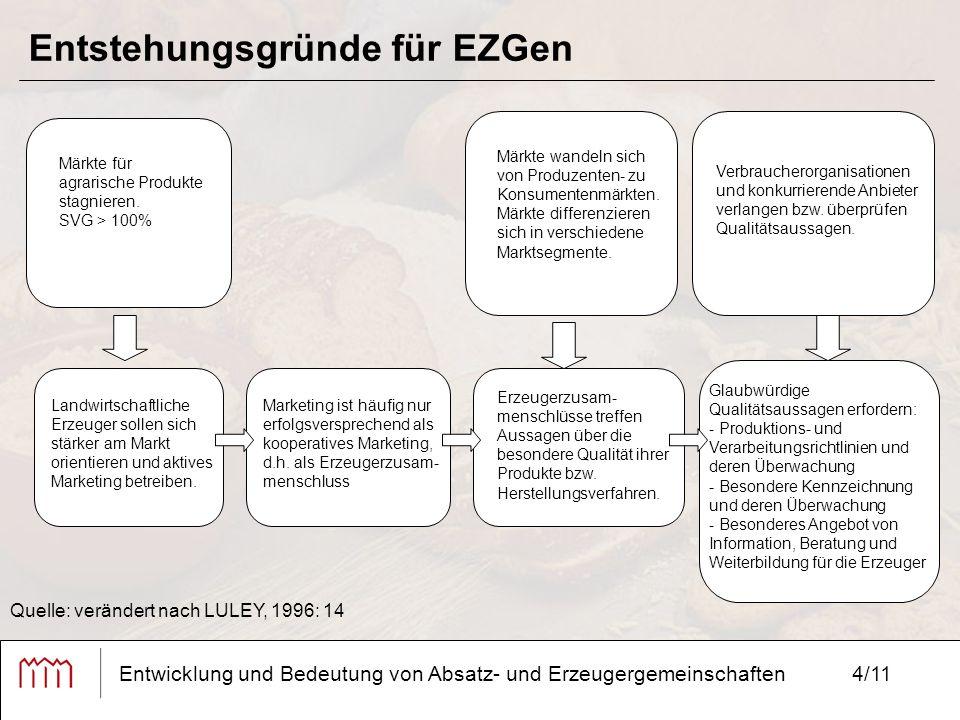 4/11 Entstehungsgründe für EZGen Entwicklung und Bedeutung von Absatz- und Erzeugergemeinschaften Märkte für agrarische Produkte stagnieren.