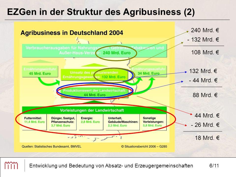6/11 EZGen in der Struktur des Agribusiness (2) Entwicklung und Bedeutung von Absatz- und Erzeugergemeinschaften 44 Mrd. € - 26 Mrd. € 18 Mrd. € 132 M