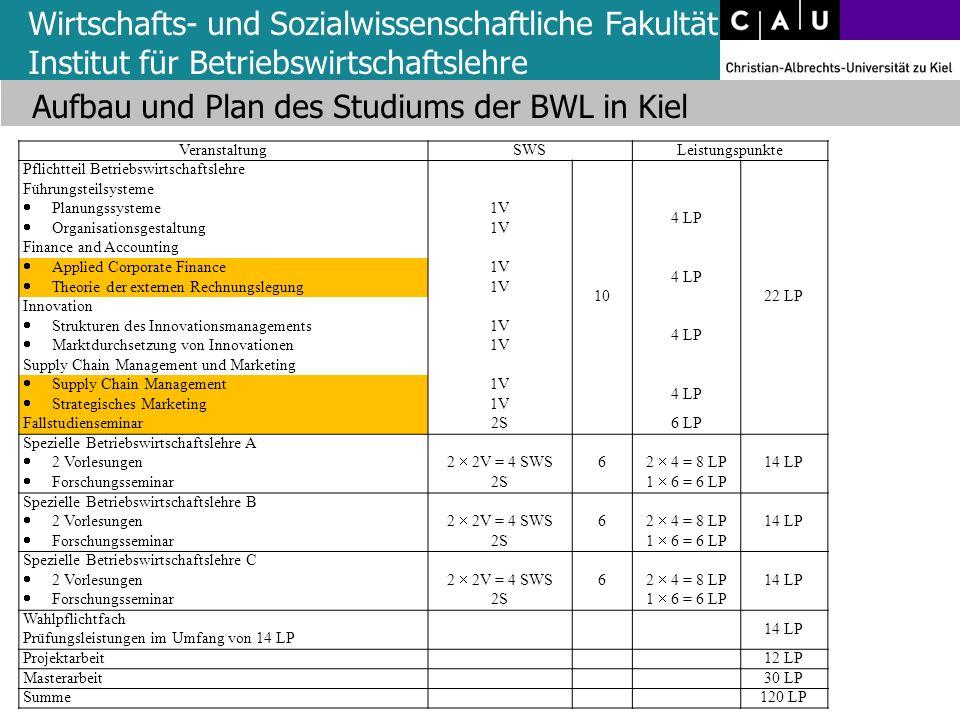 Wirtschafts- und Sozialwissenschaftliche Fakultät Institut für Betriebswirtschaftslehre Aufbau und Plan des Studiums der BWL in Kiel VeranstaltungSWSL