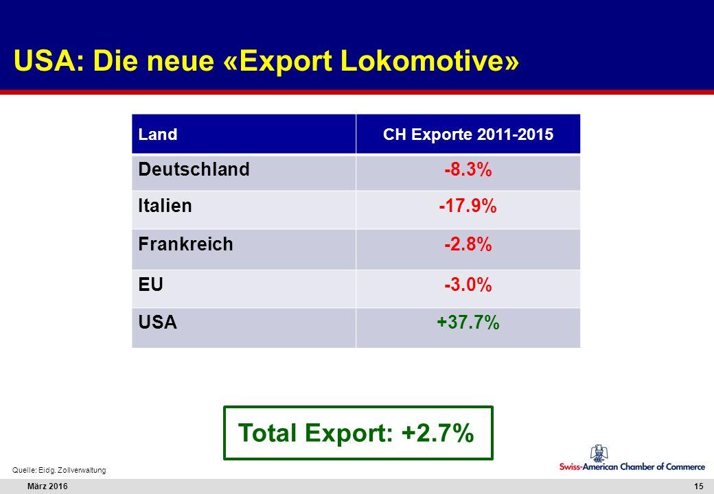 März 201615 USA: Die neue «Export Lokomotive» Quelle: Eidg. Zollverwaltung LandCH Exporte 2011-2015 Deutschland-8.3% Italien-17.9% Frankreich-2.8% EU-