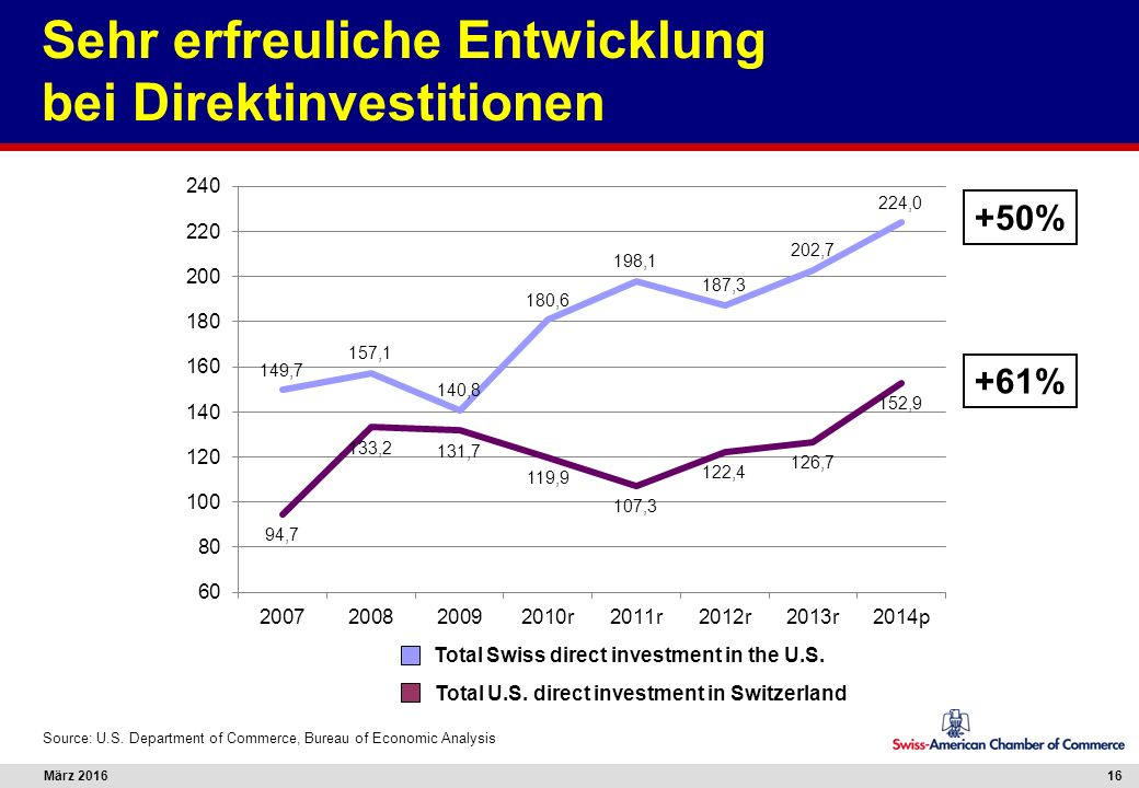 März 201616 Sehr erfreuliche Entwicklung bei Direktinvestitionen Total Swiss direct investment in the U.S.
