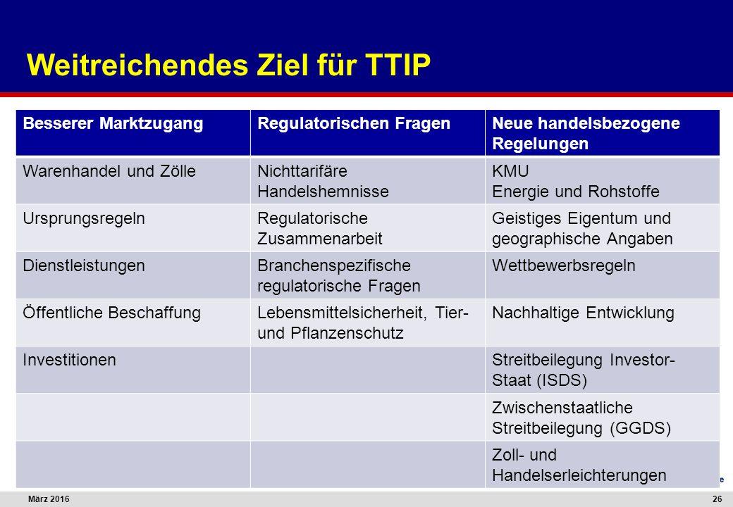 März 201626 Weitreichendes Ziel für TTIP Besserer MarktzugangRegulatorischen FragenNeue handelsbezogene Regelungen Warenhandel und ZölleNichttarifäre