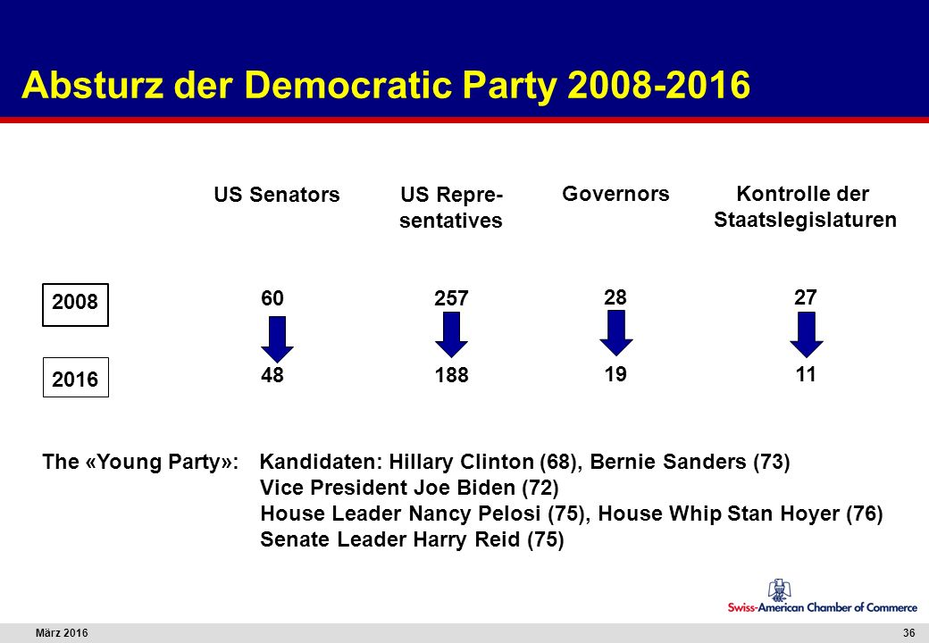 März 201636 Absturz der Democratic Party 2008-2016 US Senators 60 48 US Repre- sentatives 257 188 Governors 28 19 Kontrolle der Staatslegislaturen 27 11 2008 2016 The «Young Party»: Kandidaten: Hillary Clinton (68), Bernie Sanders (73) Vice President Joe Biden (72) House Leader Nancy Pelosi (75), House Whip Stan Hoyer (76) Senate Leader Harry Reid (75)