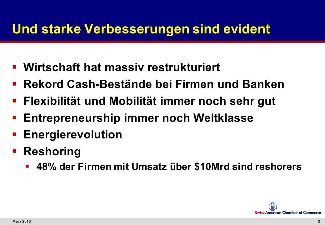 März 20168 Und starke Verbesserungen sind evident  Wirtschaft hat massiv restrukturiert  Rekord Cash-Bestände bei Firmen und Banken  Flexibilität u