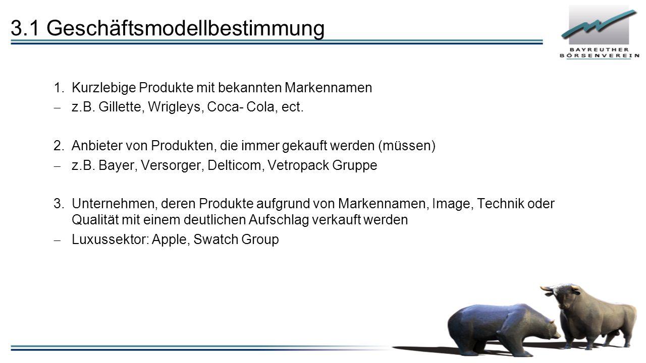 3.1 Geschäftsmodellbestimmung 1.Kurzlebige Produkte mit bekannten Markennamen  z.B.
