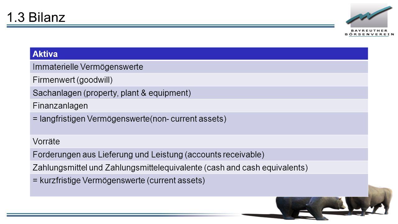 1.3 Bilanz Aktiva Immaterielle Vermögenswerte Firmenwert (goodwill) Sachanlagen (property, plant & equipment) Finanzanlagen = langfristigen Vermögenswerte(non- current assets) Vorräte Forderungen aus Lieferung und Leistung (accounts receivable) Zahlungsmittel und Zahlungsmittelequivalente (cash and cash equivalents) = kurzfristige Vermögenswerte (current assets)
