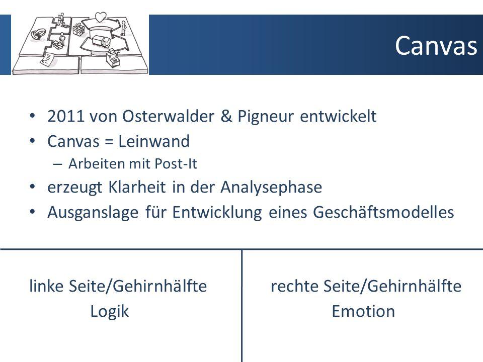 Canvas 2011 von Osterwalder & Pigneur entwickelt Canvas = Leinwand – Arbeiten mit Post-It erzeugt Klarheit in der Analysephase Ausganslage für Entwicklung eines Geschäftsmodelles linke Seite/Gehirnhälfterechte Seite/Gehirnhälfte Logik Emotion