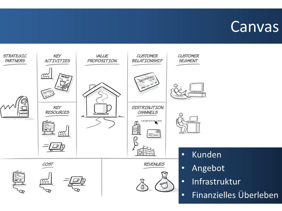 Canvas Kunden Angebot Infrastruktur Finanzielles Überleben