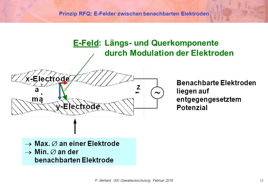P. Gerhard, GSI Operateursschulung, Februar 201611 Prinzip RFQ: E-Felder zwischen benachbarten Elektroden E-Feld E-Feld:Längs- und Querkomponente durc