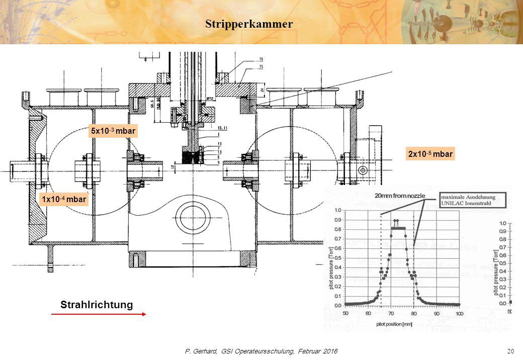 P. Gerhard, GSI Operateursschulung, Februar 201620 Stripperkammer Strahlrichtung 1x10 -4 mbar 5x10 -3 mbar 2x10 -5 mbar